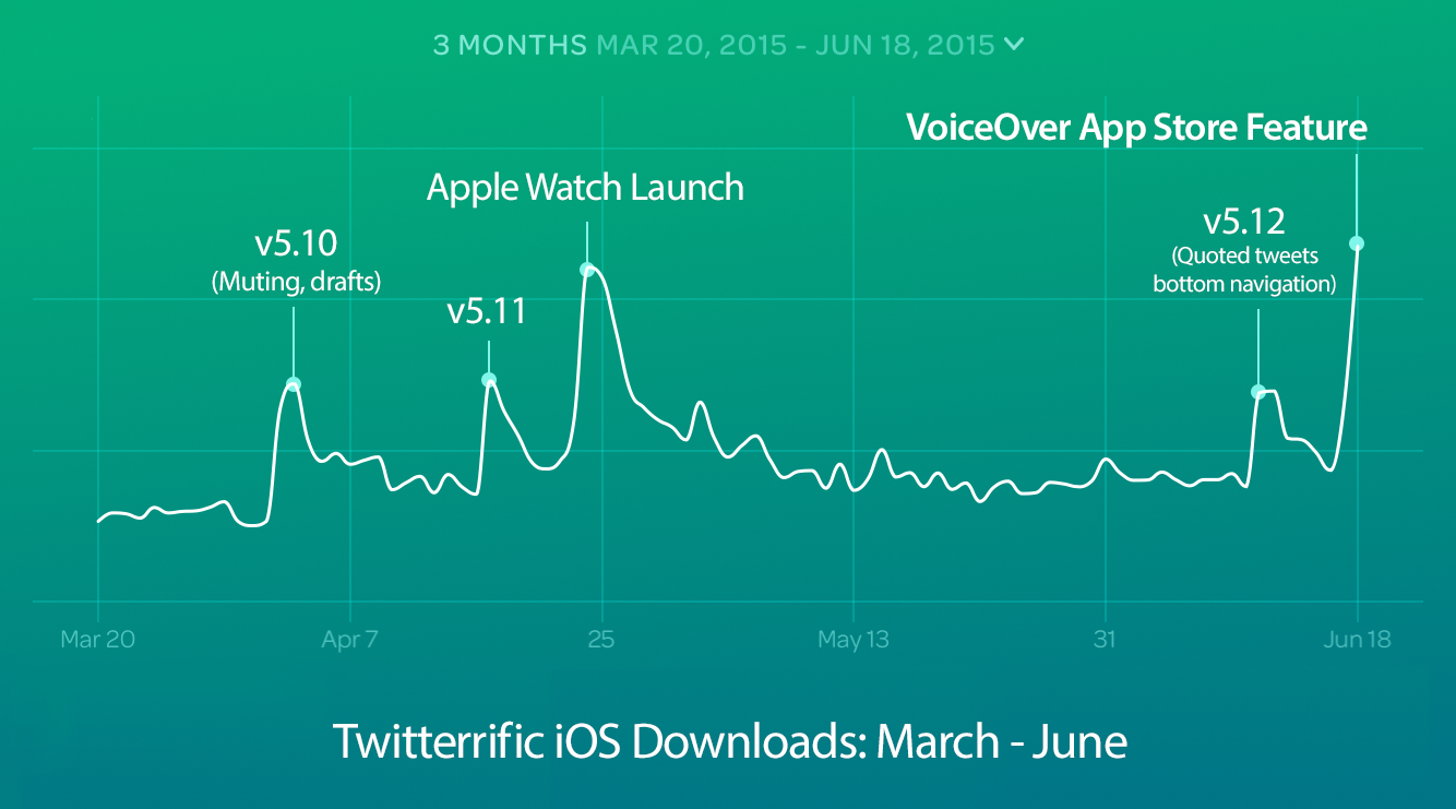 Graph of Twitterrific downloads going up after VoiceOver feature in App Store