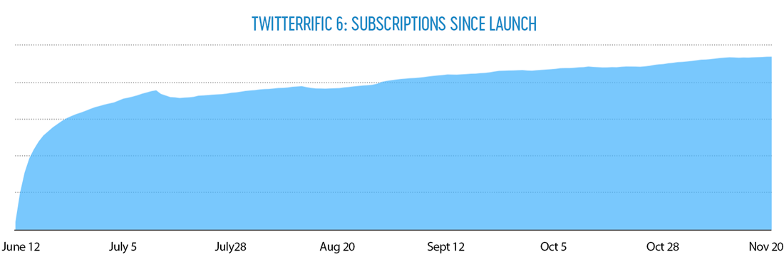 Graph showing number of subscribers per month since launch